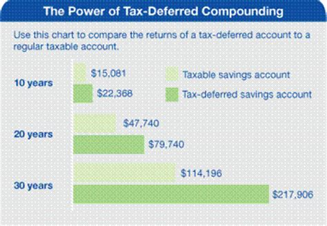 gen  financial freedom  difference   roth ira