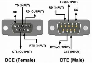 Input Or Output  And Other Confusing Things About Rs