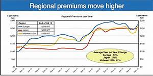 Is It Impossible To Manage Us Midwest Aluminum Premium