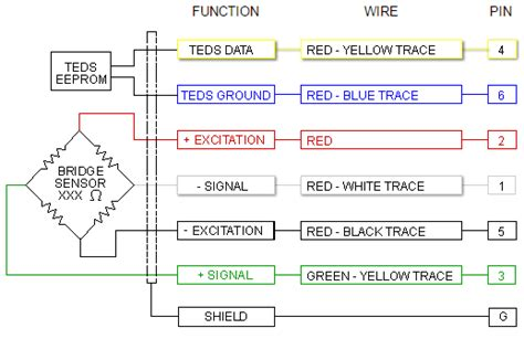 Load Cell Wiring Diagram by Wiring Color Code Transducer Techniques