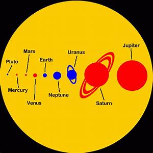 Our Solar System - The 8 Planets and 1 Dwarf Planet