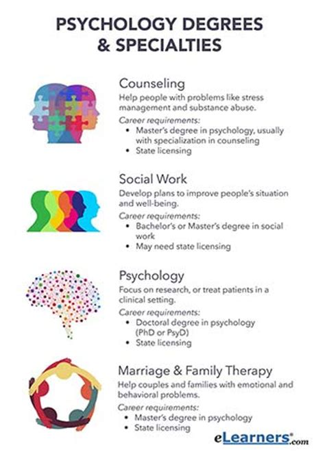 Types Of Psychology & Career Options  What Works For You?. Power Of Attorney For Divorce. Transfer Money Between Bank Accounts. How To Check Your Firewall Settings. 72 Degrees Heating And Cooling. Sojourner Douglass College Nursing Program Reviews. Best Industrial Engineering Schools. 40000 Miles Credit Card Lending Interest Rate. Is Lithium An Antidepressant
