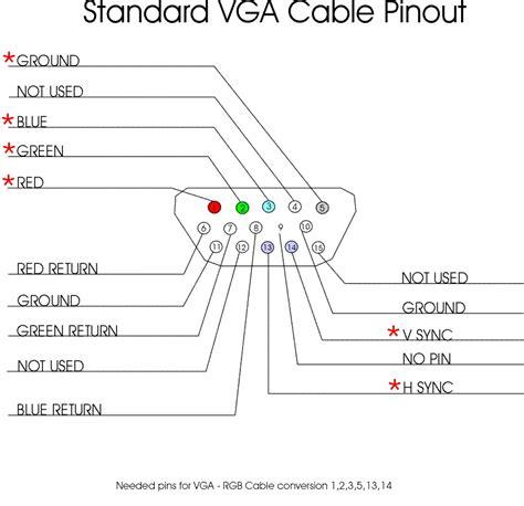 Oscilloscope Can Reading Vga Signals From Computer