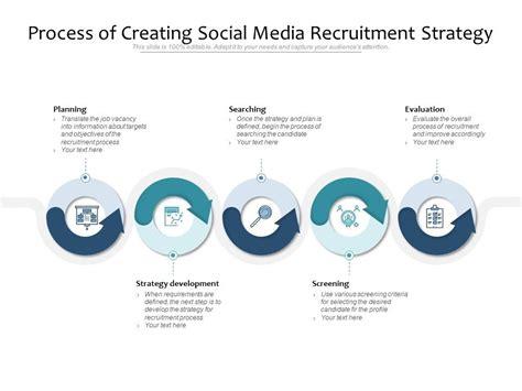 process  creating social media recruitment strategy