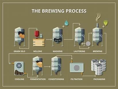 Process Brewing