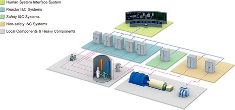 Mitsubishi Nuclear by Mitsubishi Electric Nuclear Business Product Lineup