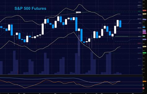 S&p 500 Futures Trading Outlook For August 1
