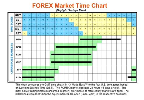 currency trading hours options newsletter trial 25 top stocks forex