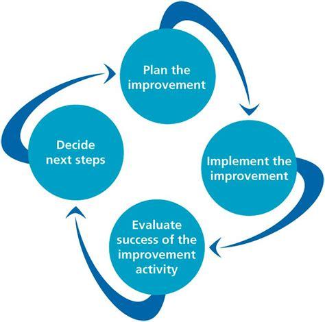 continuous improvement diagram   flowing