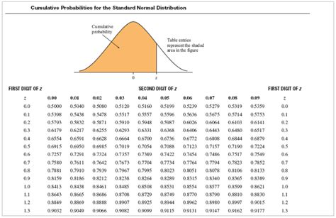 Cumulative Probabilities For The Standard Normal D