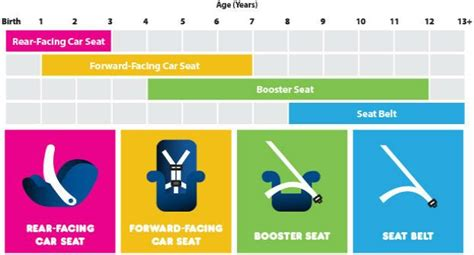 Choosing The Right Infant Car Seat For Your Child