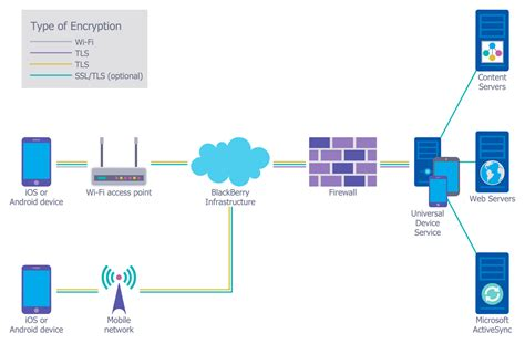 mobile network security network security diagrams solution conceptdraw