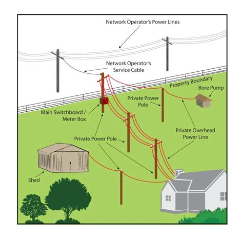 Private Power Poles Lines Are Your Responsibility