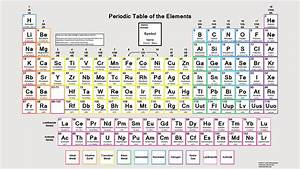 Modern Periodic Table With Atomic Mass And Atomic Number ...