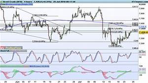 Technical analysis: key levels for gold and crude | IG Swiss
