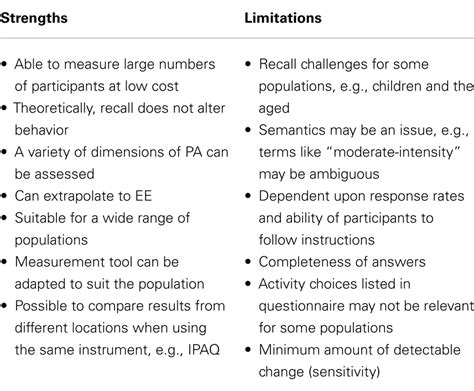 List Of Strengths For Review by Frontiers Assessment Of Physical Activity And Energy Expenditure An Overview Of Objective