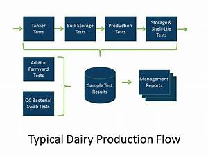 Using Lims For Quality Control Within A Dairy