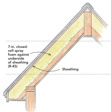 Insulating Cathedral Ceiling With Foam Board by How To Build An Insulated Cathedral Ceiling