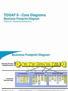 Togaf 9 Template