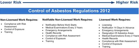 control  asbestos regulations  oracle solutions