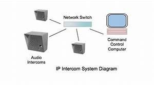 Comparison Of Ip Intercoms