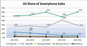 war of mobile oswindows set to dethrone apple by 2016 With smartphone war android market share hits 75 share