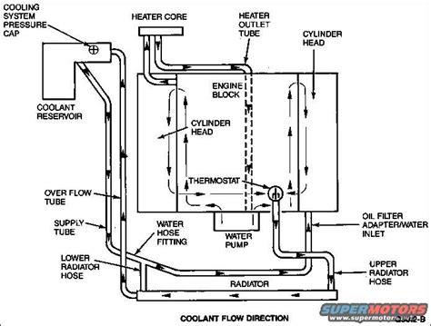 Ford Crown Victoria Diagrams Picture Supermotors