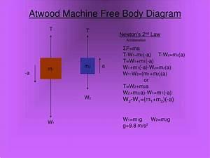35 Atwood Machine Free Body Diagram