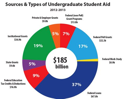 College Access and Affordability: USA vs. the World