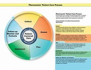 Pharmacists U2019 Patient Care Process