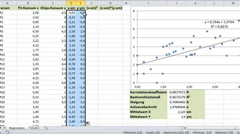 excel regression  regressionsgerade steigung und