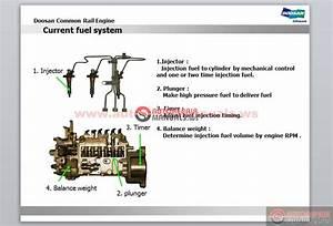 Free Auto Repair Manual   Doosan Full Manual