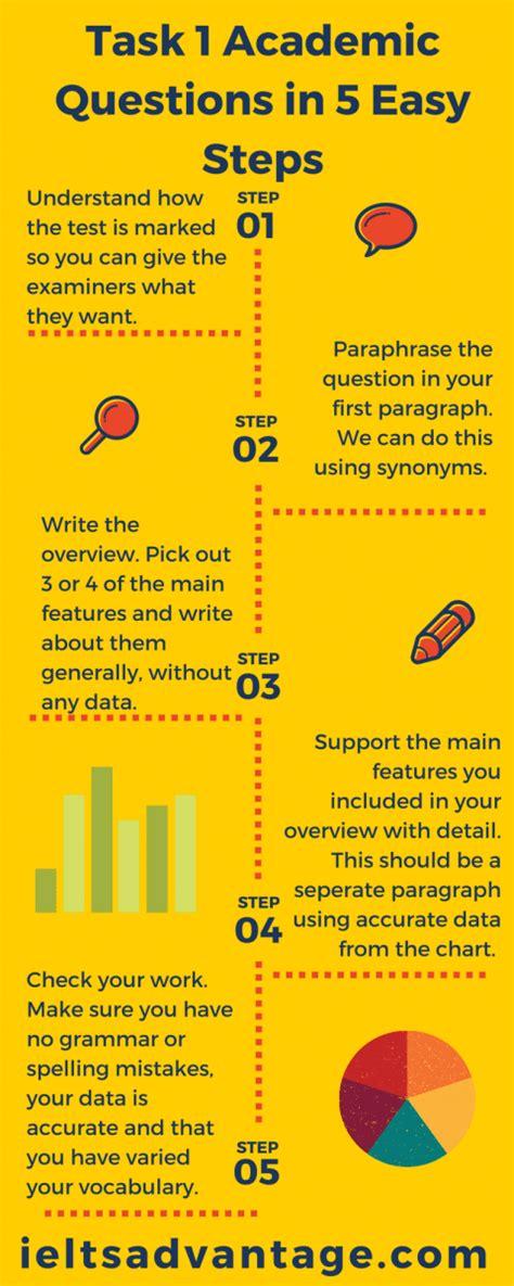 Ielts Academic Writing Task 1 In 5 Easy Steps