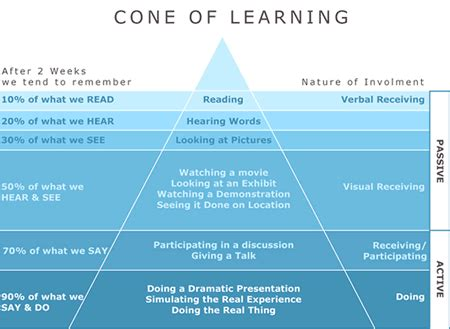 How To Learn (almost) Anything Litemind