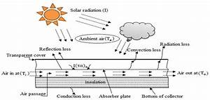 Schematic Diagram Of Conventional Solar Air Heater