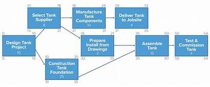 Network Diagram Construction Critical Path Method Project