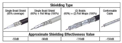 Insulation, Jacketing And Shielding