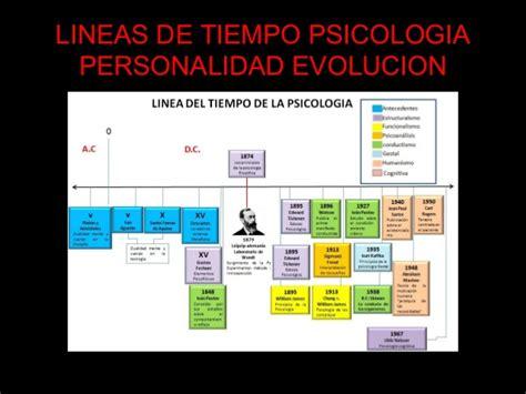 Unidad I Psicologia De La Personalidad
