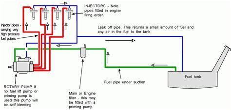 Car Fuel System Diagram