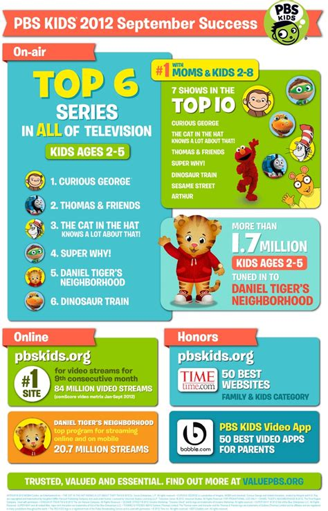 best 25 pbs ideas on pbs shows 585 | 7e60560512c74bd0f6f87fb5caf74d78 kids education childhood education