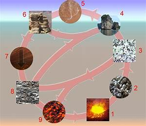 Rock cycle - Wikipedia