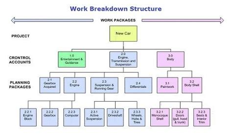 Work Breakdown Structure (wbs) And Resource Breakdown Structure (rbs) Infographic Green Vector Timeline Editable Circle Powerpoint Wedding Program Template Free Presentation Canva Business Head Comparison Ppt