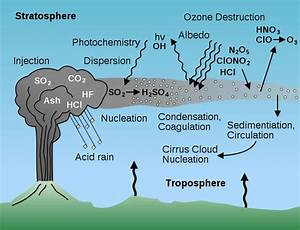 Acid Rain Diagram For Kids