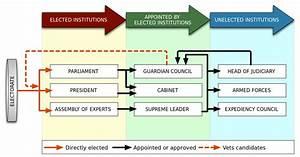 File Iran Gov Power Structure Svg