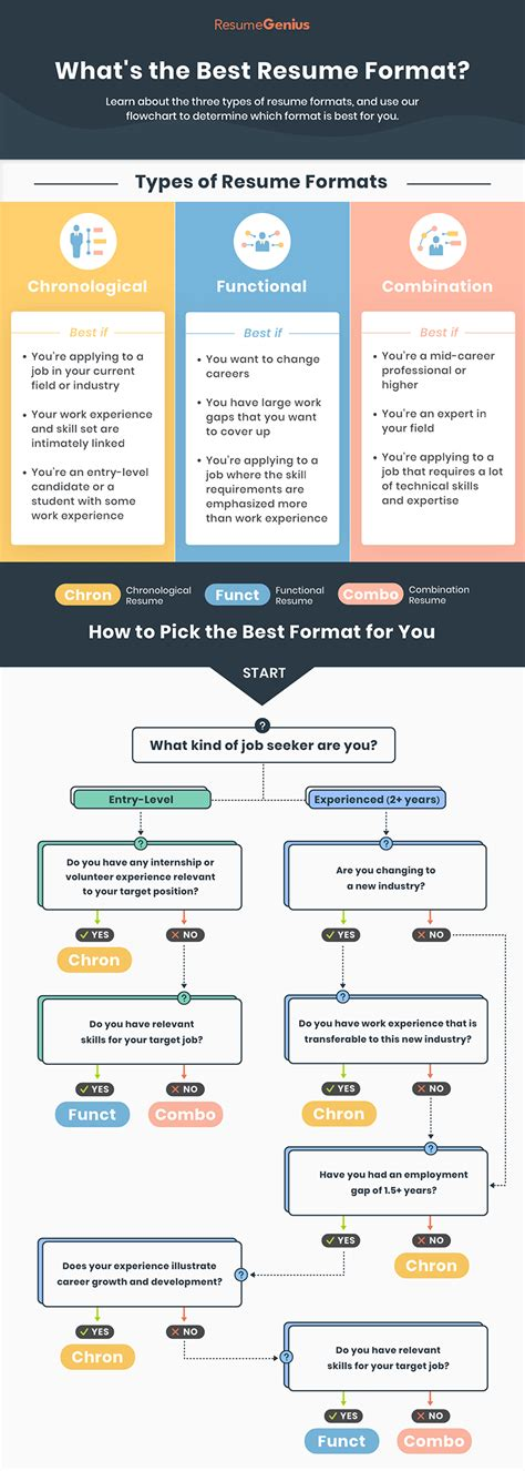 Different types resumes formats type resume format what are the … Infographic outlining the three main types of resume ...