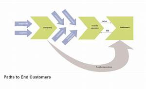 End Customers Value Chain Examples And Templates