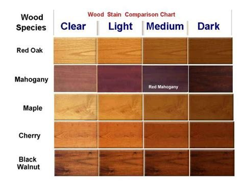 wood stain chart    cherry wood stain wood