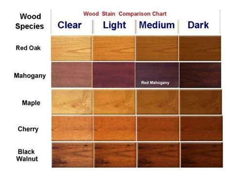 wood stain chart   Make   Pinterest   Wood stain colors