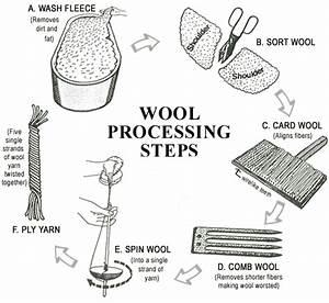 Handmade Wool Area Rugs