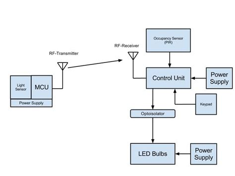 automatic room light control upon human presence ambient lighting control system